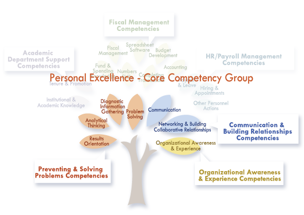 Personal Excellence Core Competencies