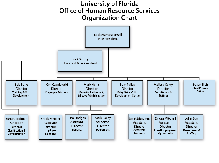 Hr Organizational Structure Pictures to Pin PinsDaddy – Human Resources Organizational Chart