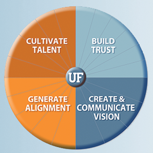 Graphic of leadership wheel