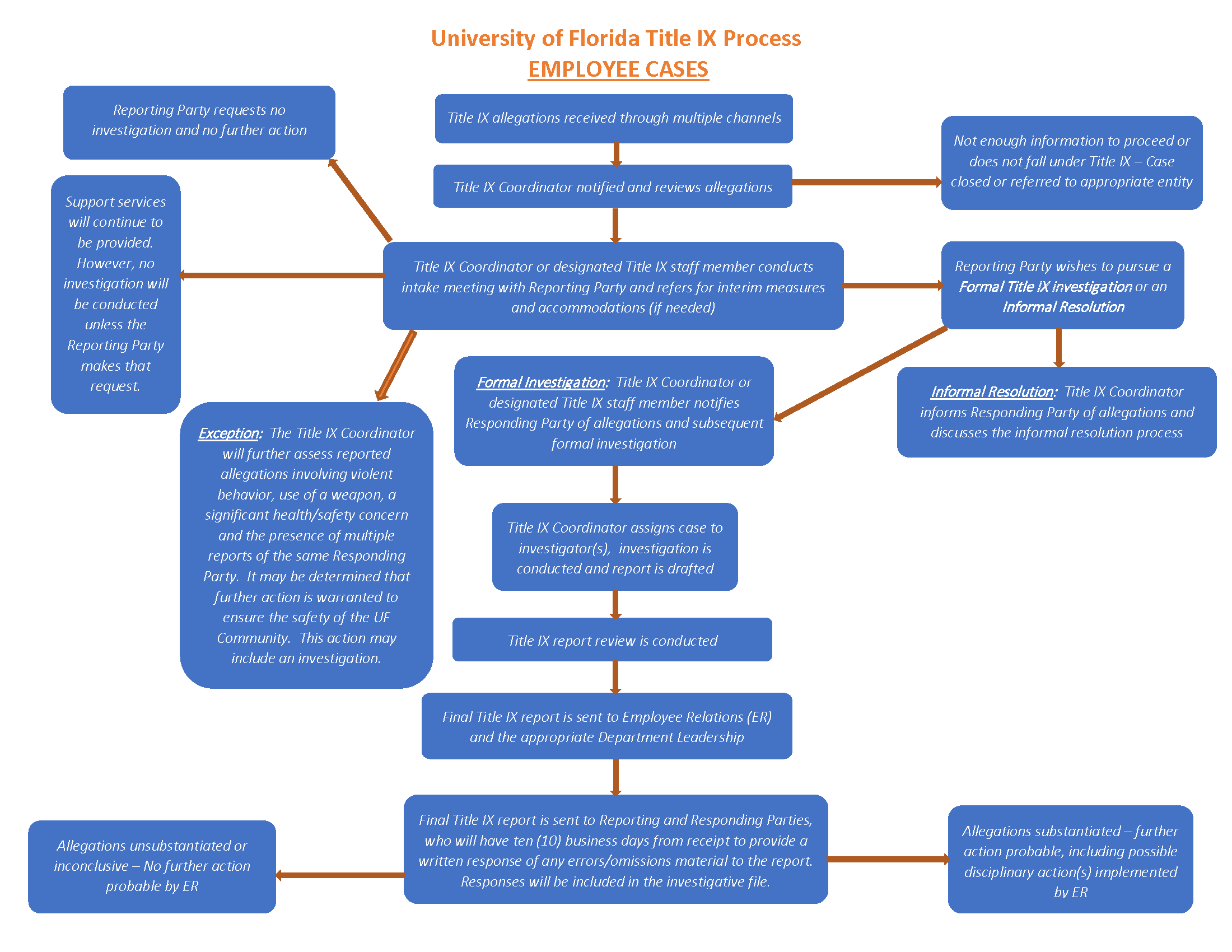 UF Employee Title IX Process