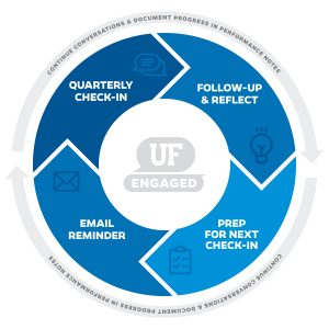 circular model of quarterly check-ins