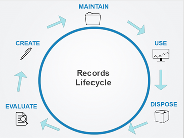 Records Lifecycle