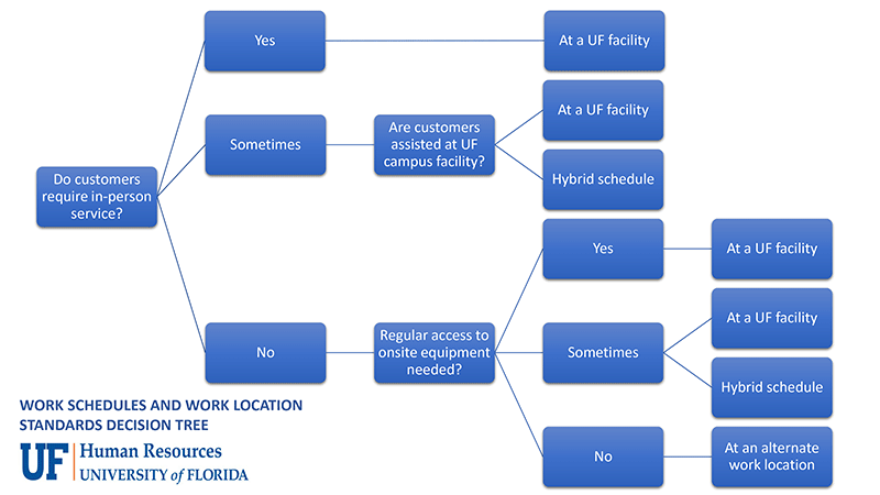 Work Schedules and Work Location Standards Decision Tree